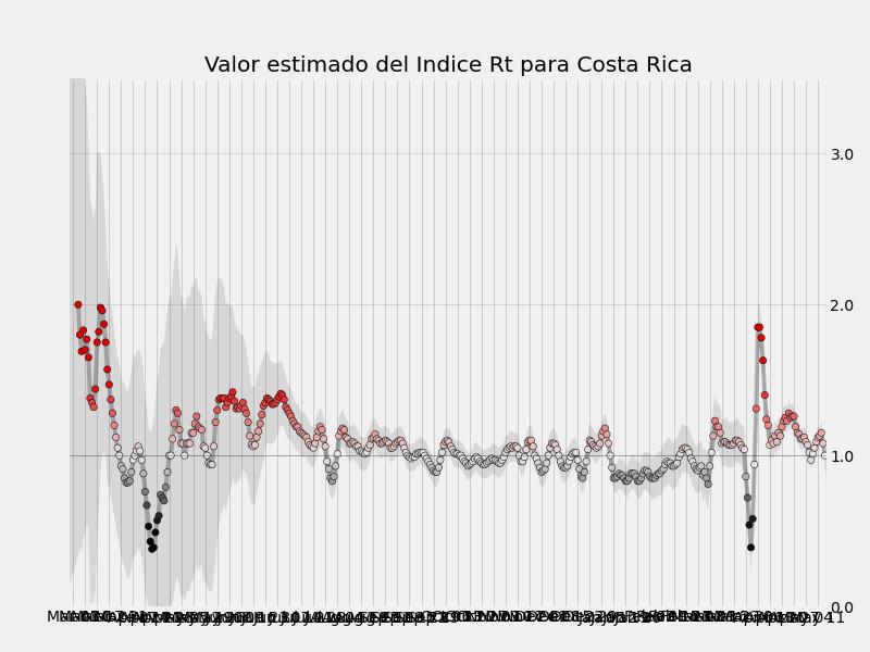 Indice r0 calculado para cad dia desde el inicio de la Pandemias en Costa Rica