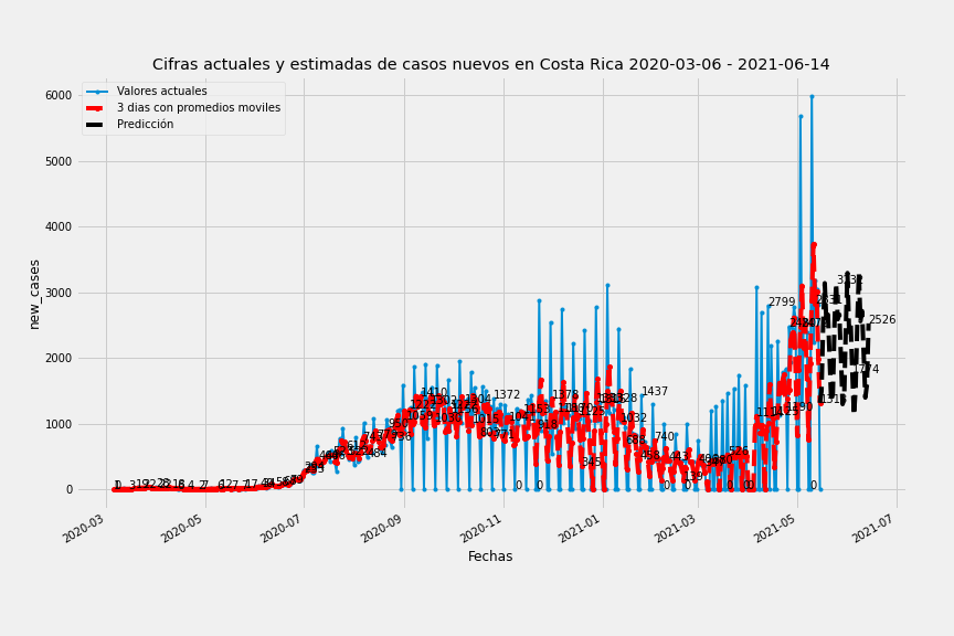 Casos nuevos y Proyeccion de covid19 Costa Rica