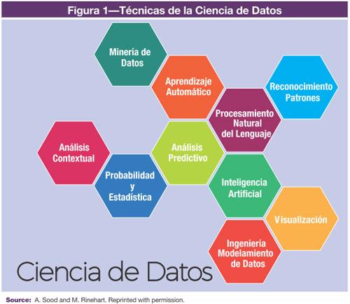 """Resultado de imagen de """"ciencia de datos"""""""