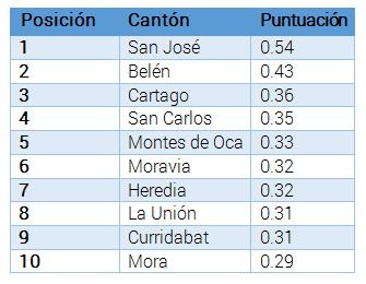 En el ranking general los primeros 10 lugares fueron los siguientes: