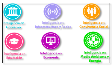 Componentes del ICI
