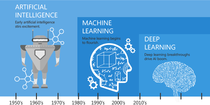 machine learning, deep learning, artificial intelligence