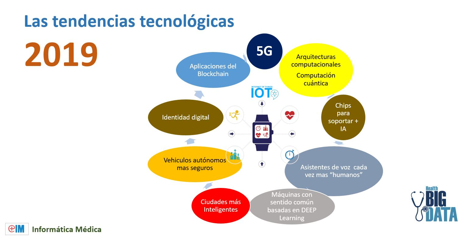 Tendencias tecnologicas 2019
