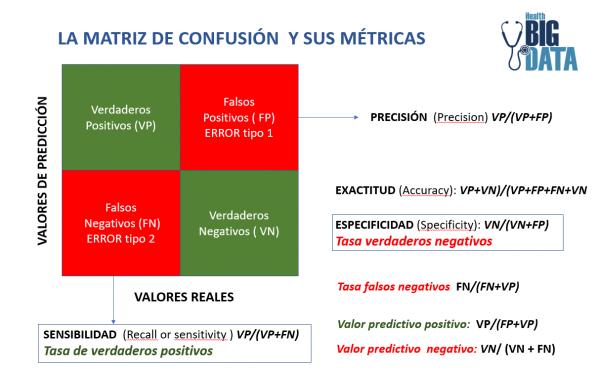 La matriz de confusión y sus métricas