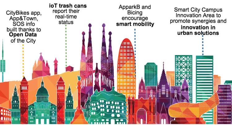tendencias en ciudades inteligentes