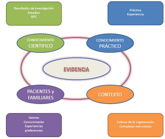 Medicina Basada en la Evidencia o Inteligencia Artificial3