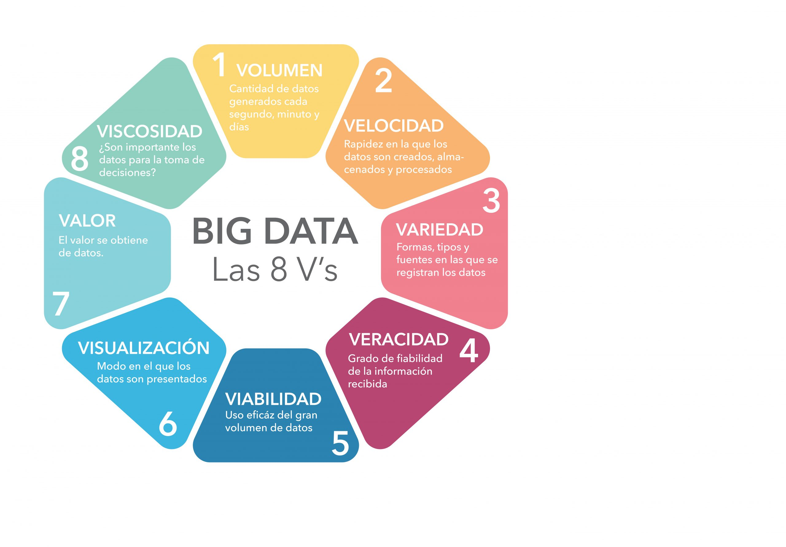 Las 8 vs del BIG DATA. Ciencia de datos