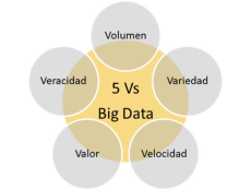 La Importancia Del Big Data En El Marketing Actual < Blog | Trama ...