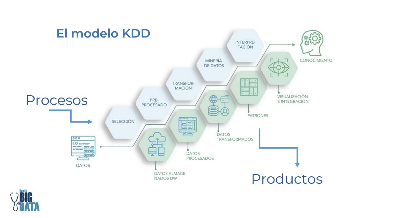 El modelo KDD. Descubriendo conocimiento a través de las bases de datos, datos sanitarios, BIG DATA y salud, transformando datos
