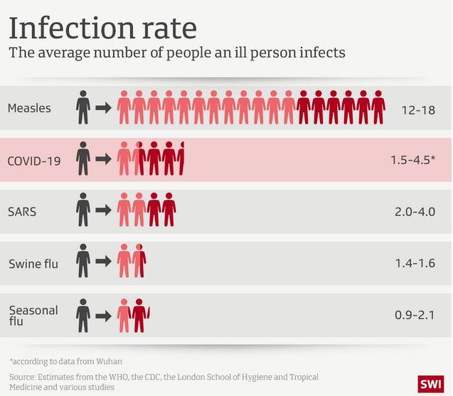 Indice reproductivo básico para diversas enfermedades