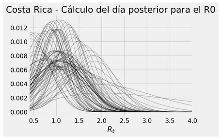 Calculo del dia posterior par evaluar el valor de R0