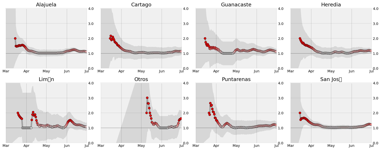 Análisi de la evolución del Indice R0 por Provincia Costa Rica 15-3-2020 al 1-7-2020