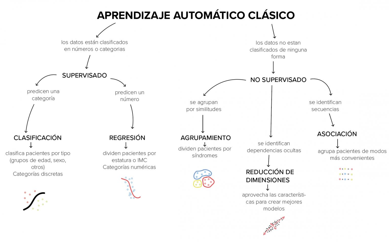 Los tipos de aprendizaje automático clásico