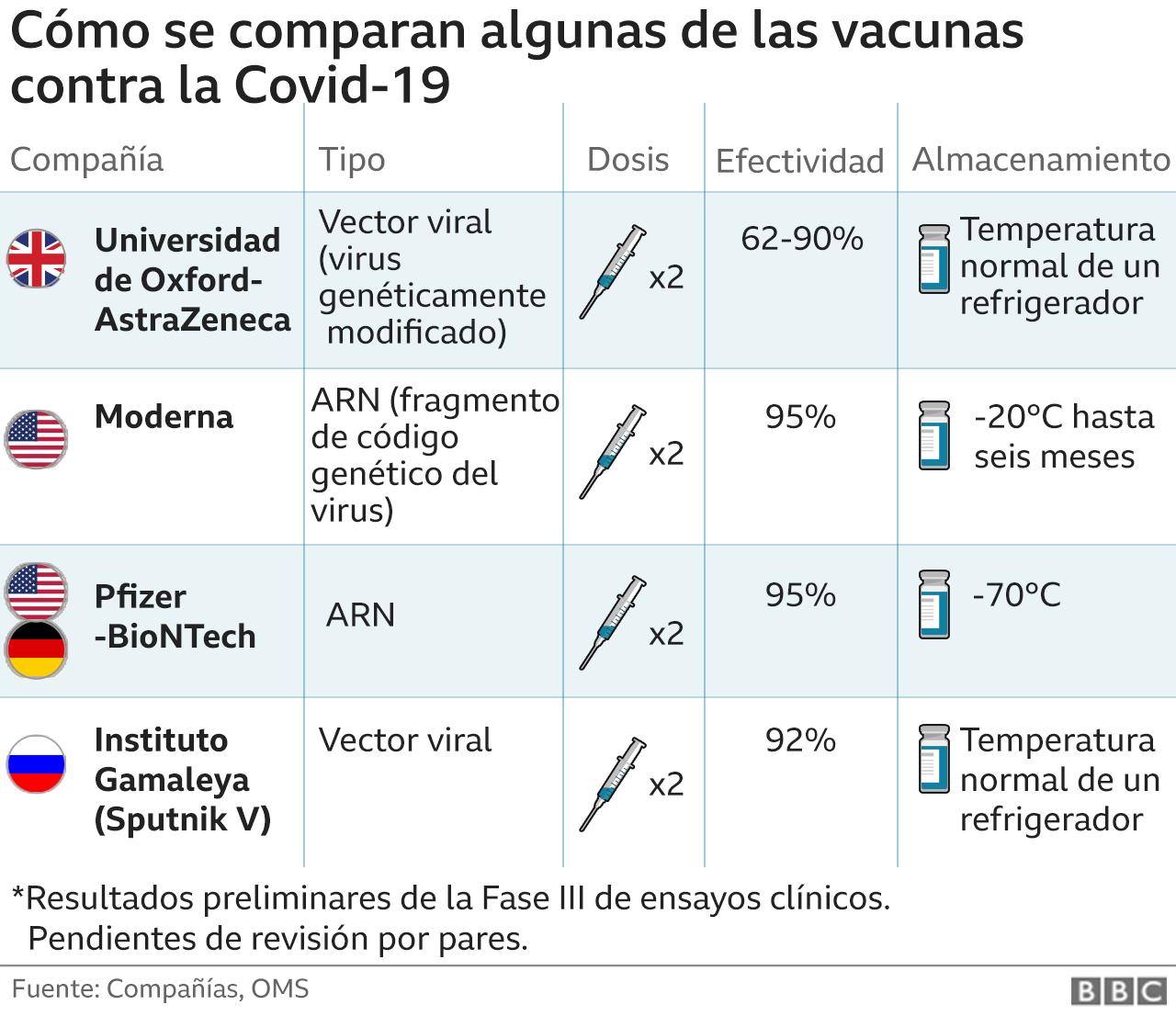 Comparación vacunas covid19