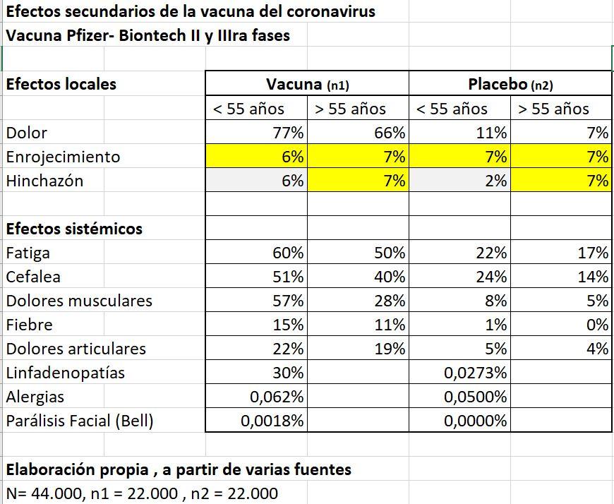 Vacuna Pfizer COVID 19 efectos secundarios estadística