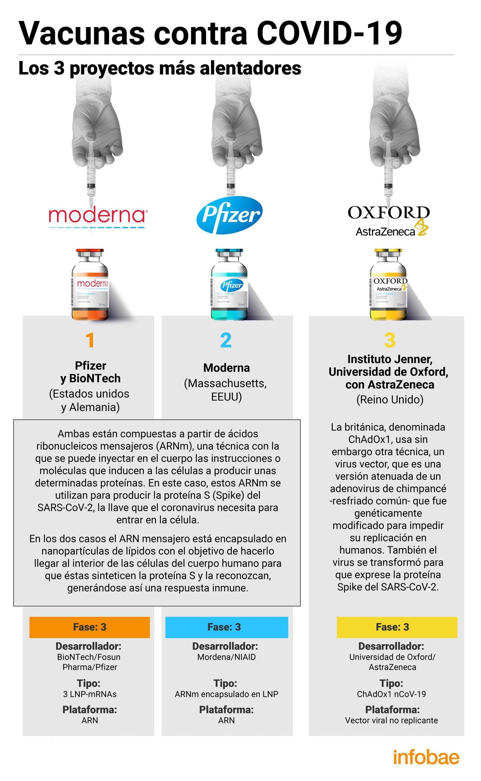Comparación vacunas covid19 (Fuente: Infobae)