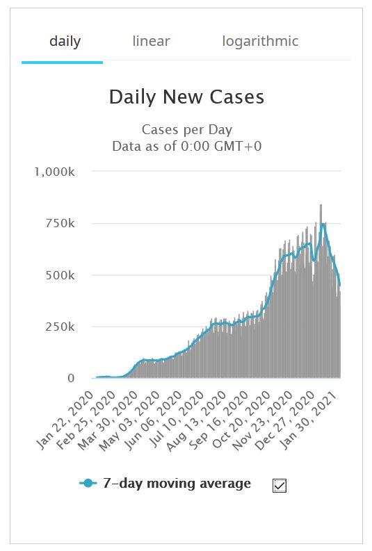 Casos diarios de covid disminuyen
