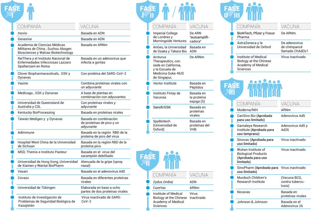 covid 19 vacunas big data