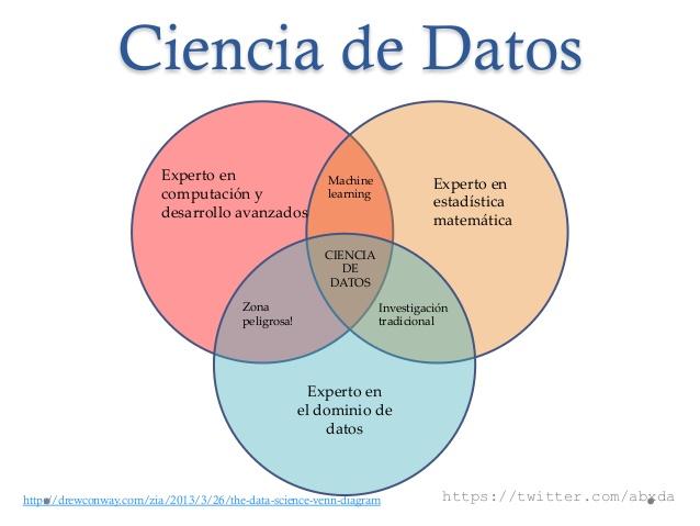 Ciencia de datos