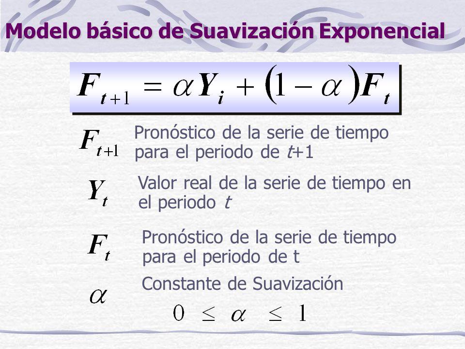 método de suavisamiento exponencial big data